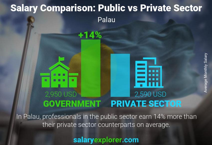 Public vs private sector salaries monthly Palau