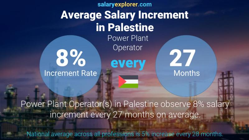 Annual Salary Increment Rate Palestine Power Plant Operator