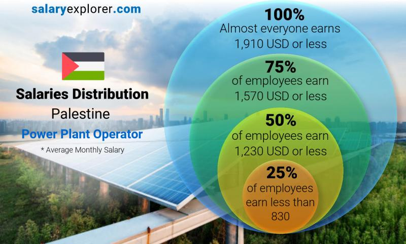 Median and salary distribution monthly Palestine Power Plant Operator