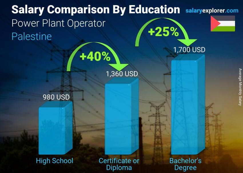 Salary comparison by education level monthly Palestine Power Plant Operator