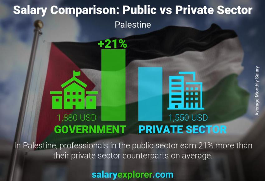 Public vs private sector salaries monthly Palestine