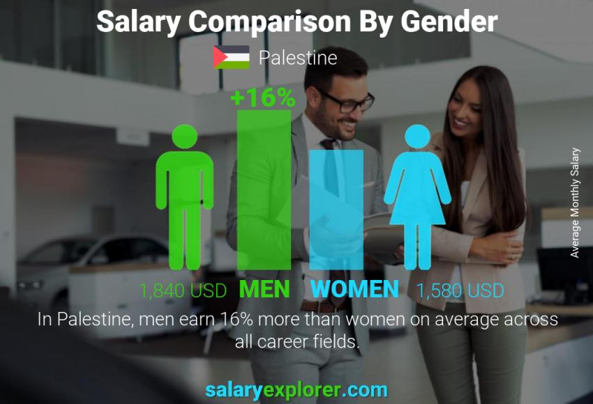 Salary comparison by gender monthly Palestine
