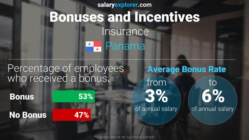 Annual Salary Bonus Rate Panama Insurance