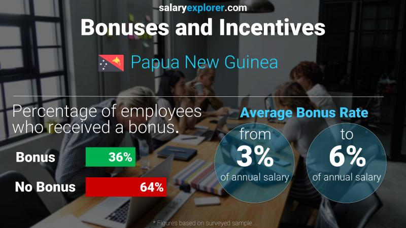 Annual Salary Bonus Rate Papua New Guinea