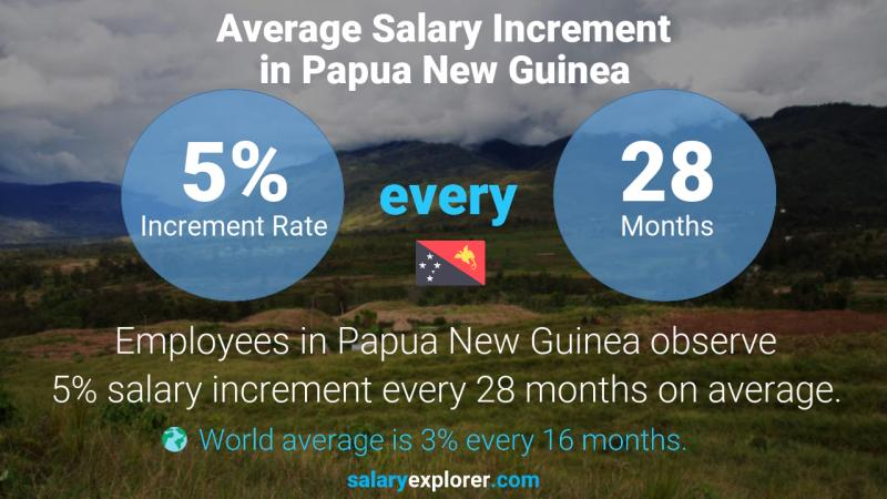 Annual Salary Increment Rate Papua New Guinea