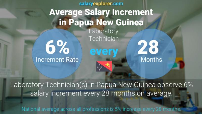 Annual Salary Increment Rate Papua New Guinea Laboratory Technician