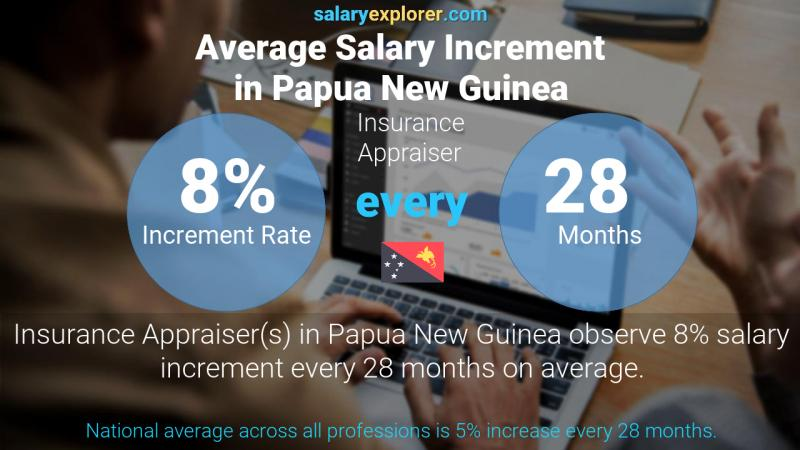Annual Salary Increment Rate Papua New Guinea Insurance Appraiser