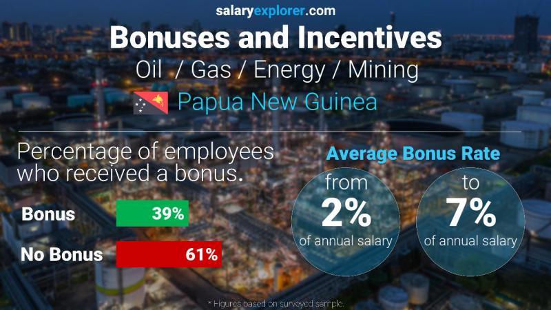Annual Salary Bonus Rate Papua New Guinea Oil  / Gas / Energy / Mining