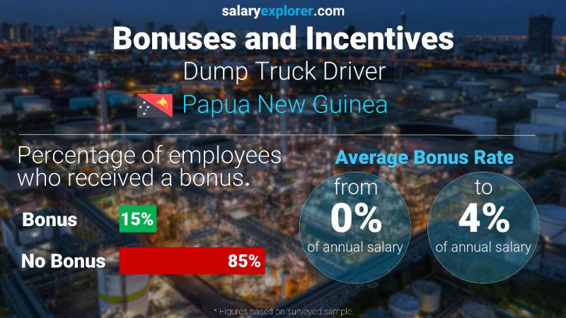 Annual Salary Bonus Rate Papua New Guinea Dump Truck Driver