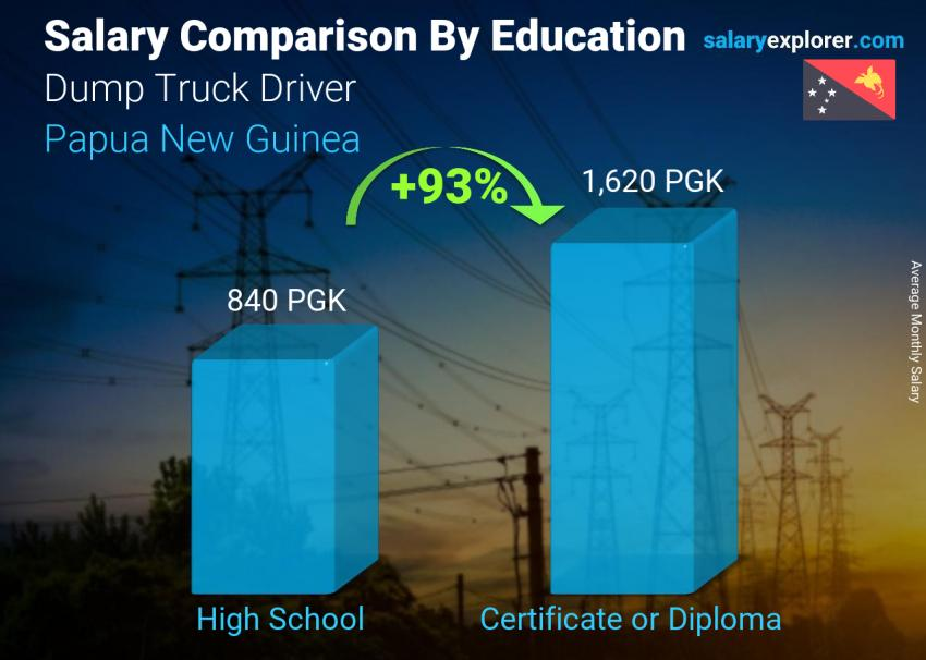 Salary comparison by education level monthly Papua New Guinea Dump Truck Driver