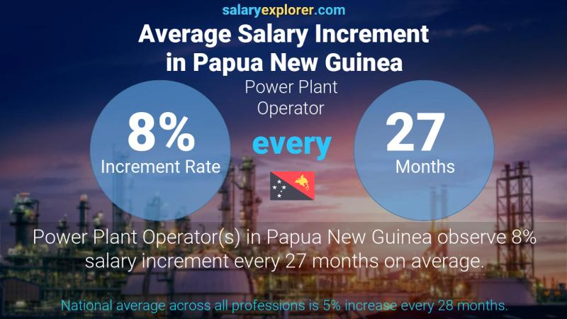 Annual Salary Increment Rate Papua New Guinea Power Plant Operator