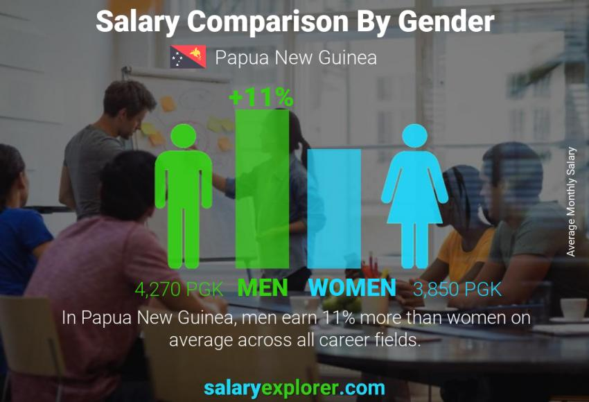 Salary comparison by gender monthly Papua New Guinea