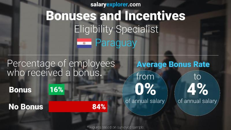 Annual Salary Bonus Rate Paraguay Eligibility Specialist