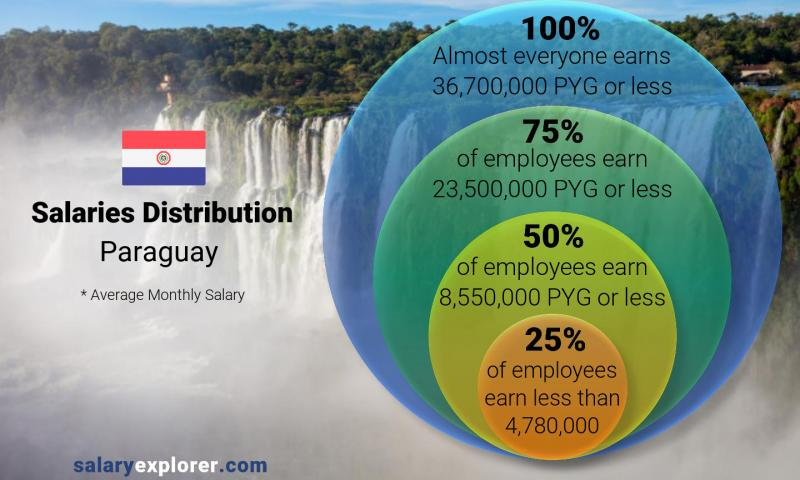 Median and salary distribution monthly Paraguay