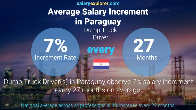 Annual Salary Increment Rate Paraguay Dump Truck Driver