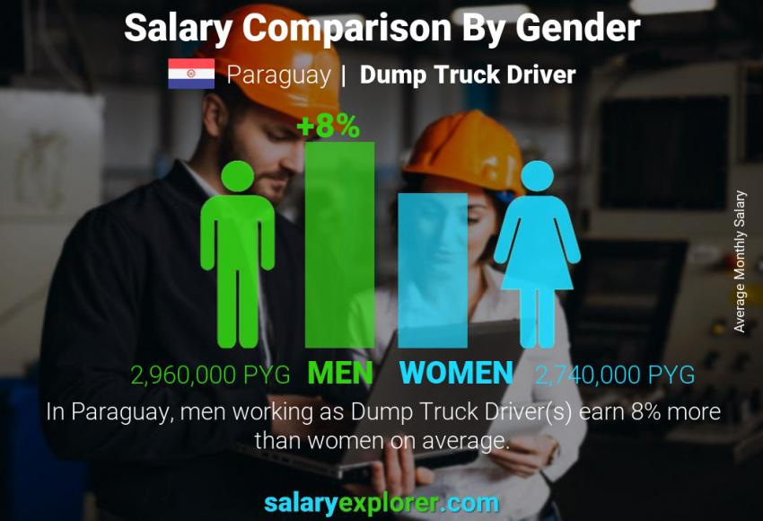 Salary comparison by gender monthly Paraguay Dump Truck Driver