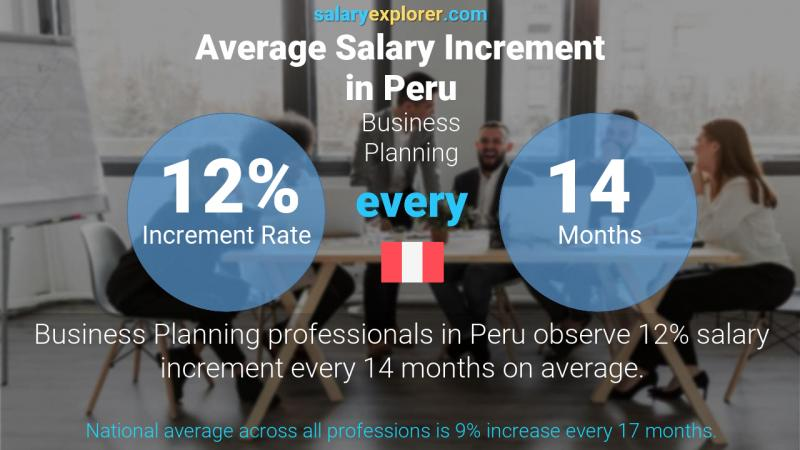 Annual Salary Increment Rate Peru Business Planning
