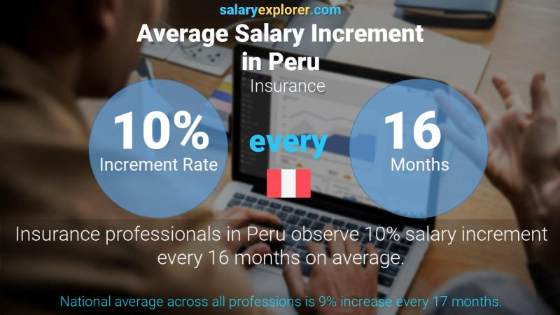 Annual Salary Increment Rate Peru Insurance