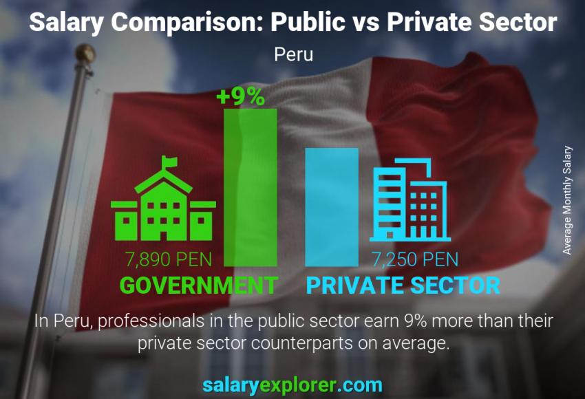 Public vs private sector salaries monthly Peru