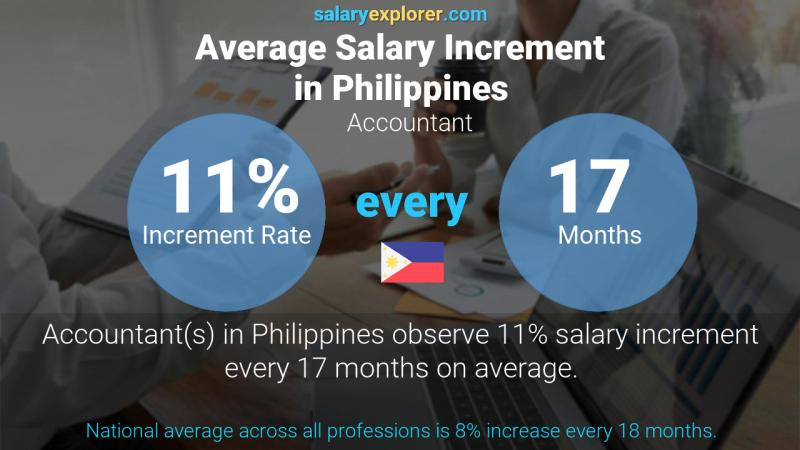 Annual Salary Increment Rate Philippines Accountant