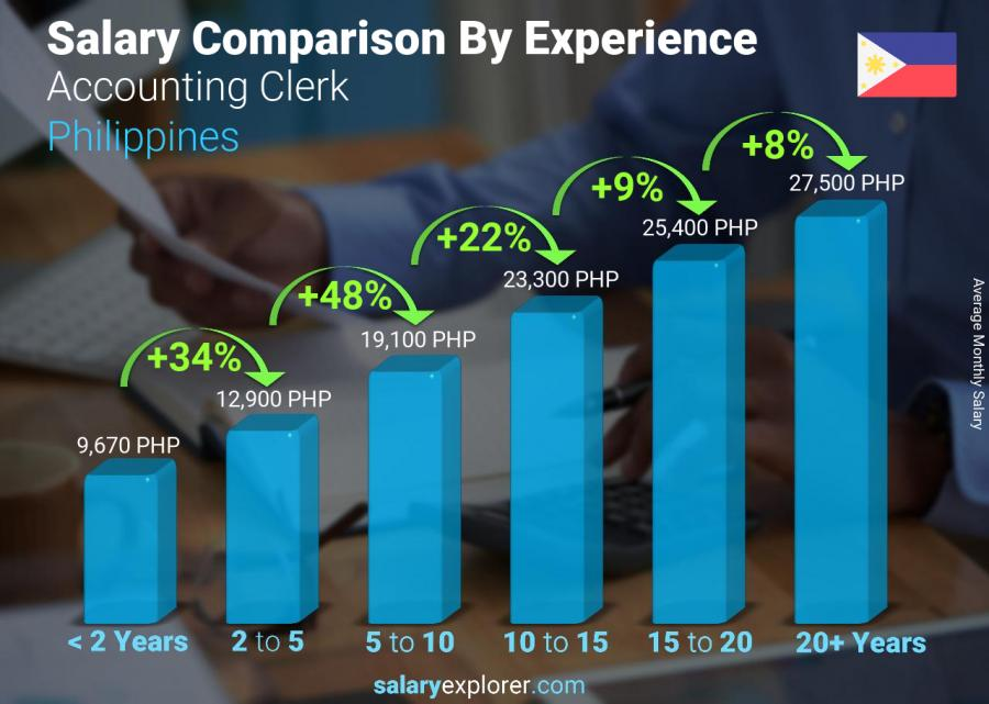 Salary comparison by years of experience monthly Philippines Accounting Clerk