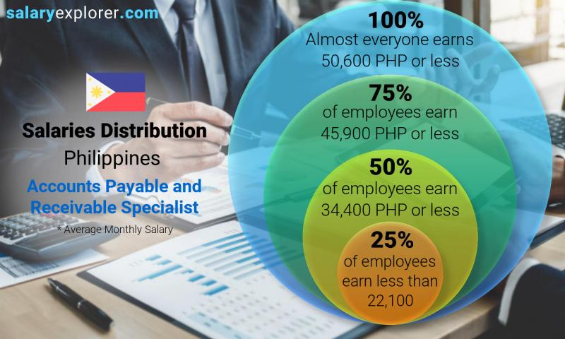 Median and salary distribution monthly Philippines Accounts Payable and Receivable Specialist