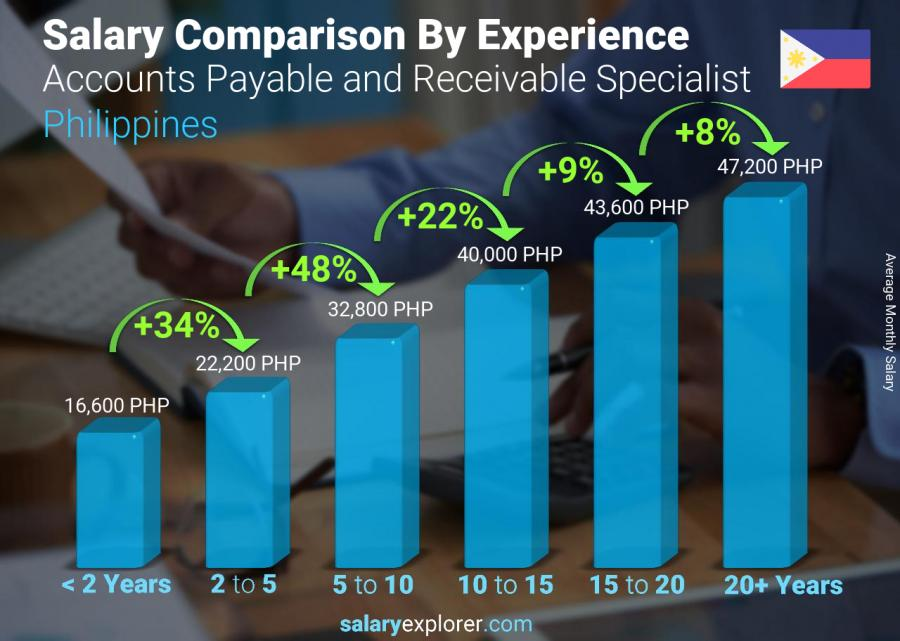 Salary comparison by years of experience monthly Philippines Accounts Payable and Receivable Specialist