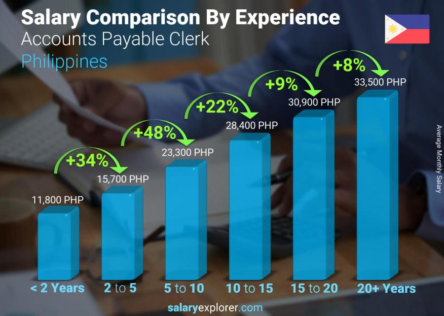 Salary comparison by years of experience monthly Philippines Accounts Payable Clerk