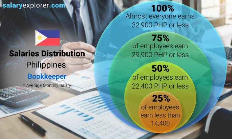 Median and salary distribution monthly Philippines Bookkeeper