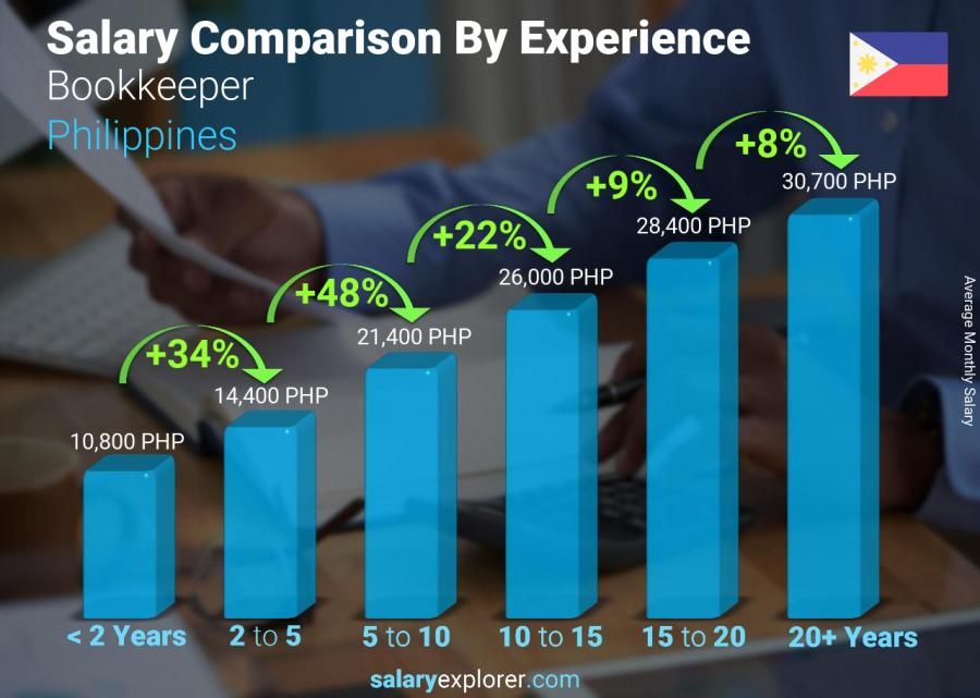 Salary comparison by years of experience monthly Philippines Bookkeeper