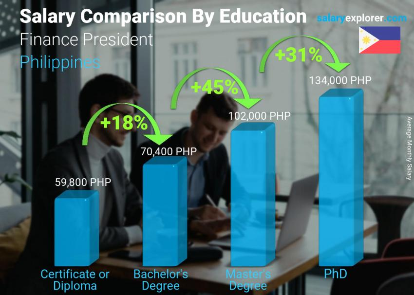 Salary comparison by education level monthly Philippines Finance President