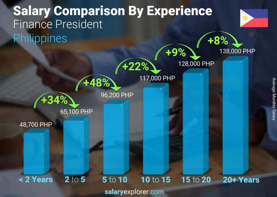 Salary comparison by years of experience monthly Philippines Finance President