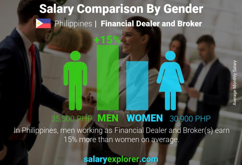 Salary comparison by gender monthly Philippines Financial Dealer and Broker