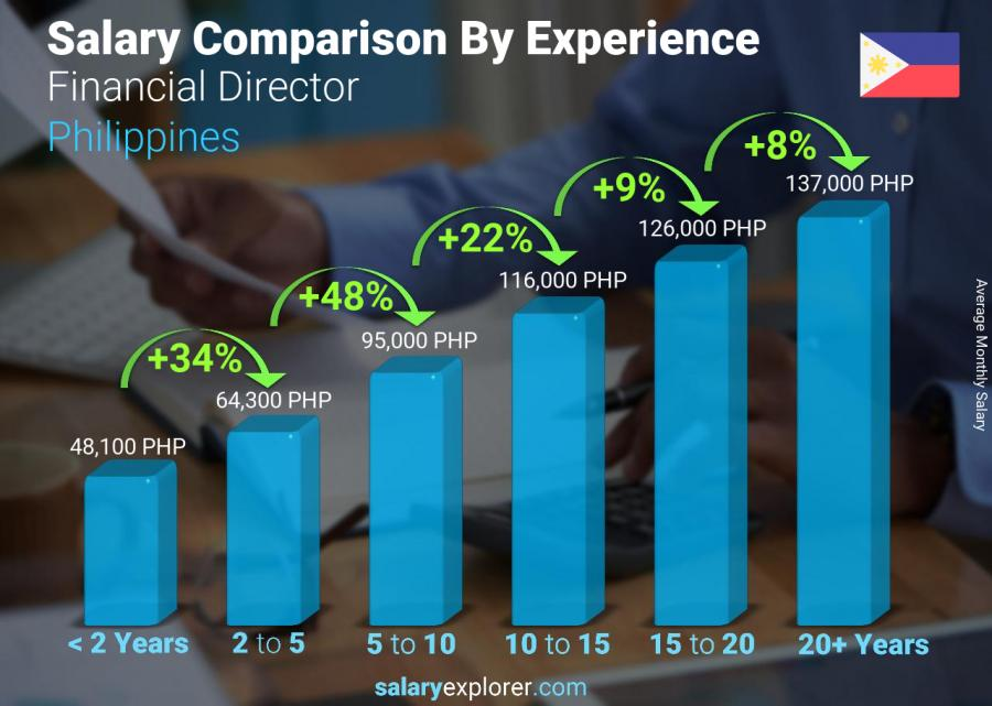 Salary comparison by years of experience monthly Philippines Financial Director