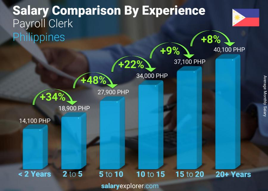 Salary comparison by years of experience monthly Philippines Payroll Clerk