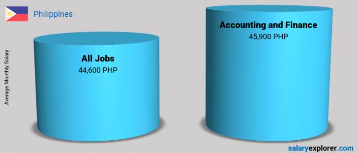 Salary Comparison Between Accounting and Finance and Accounting and Finance monthly Philippines
