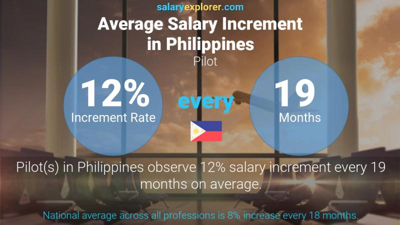 Annual Salary Increment Rate Philippines Pilot