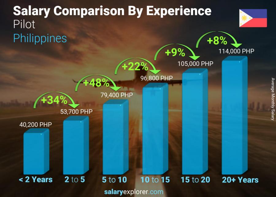 Salary comparison by years of experience monthly Philippines Pilot