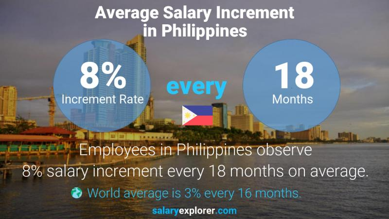 Annual Salary Increment Rate Philippines