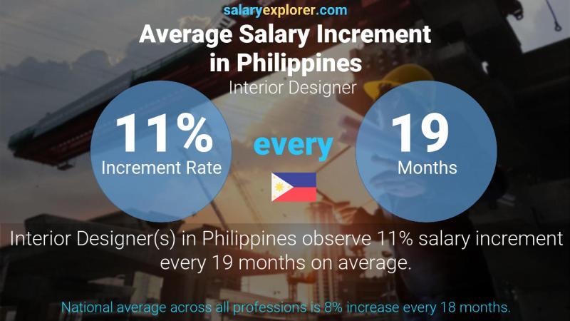 Interior Designer Average Salary In Philippines 2020 The Complete Guide