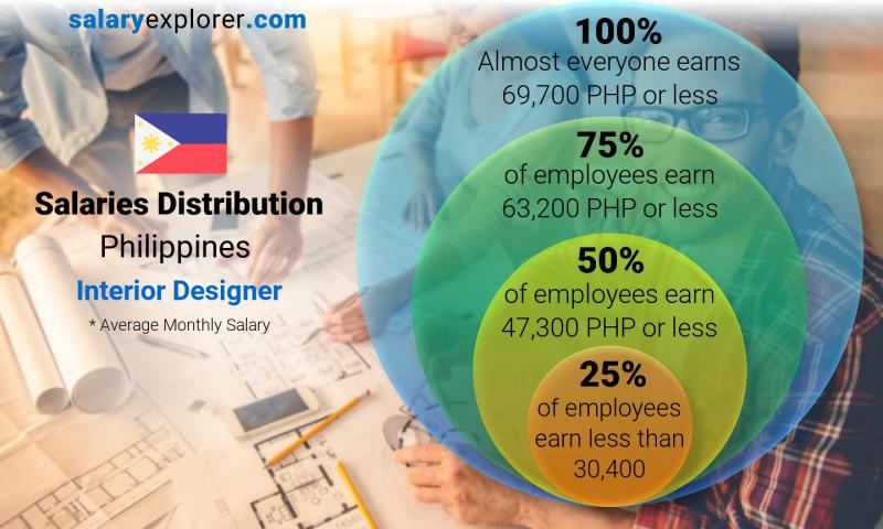 Interior Designer Average Salary In Philippines 2020 The Complete Guide