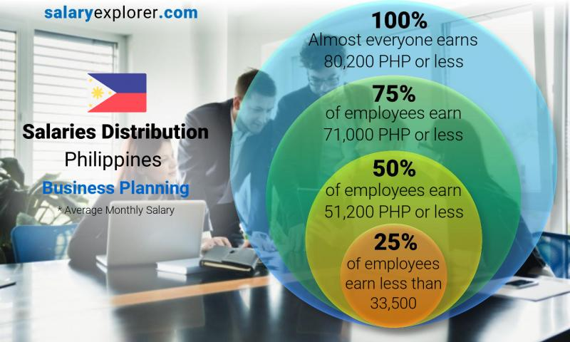 Median and salary distribution monthly Philippines Business Planning