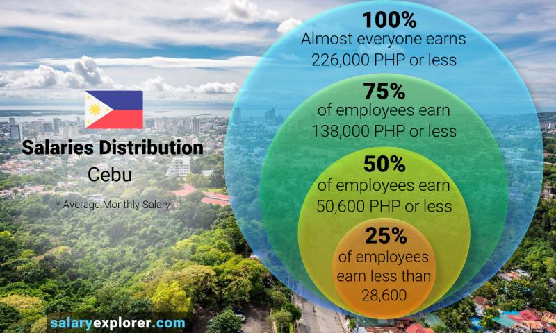 Median and salary distribution monthly Cebu