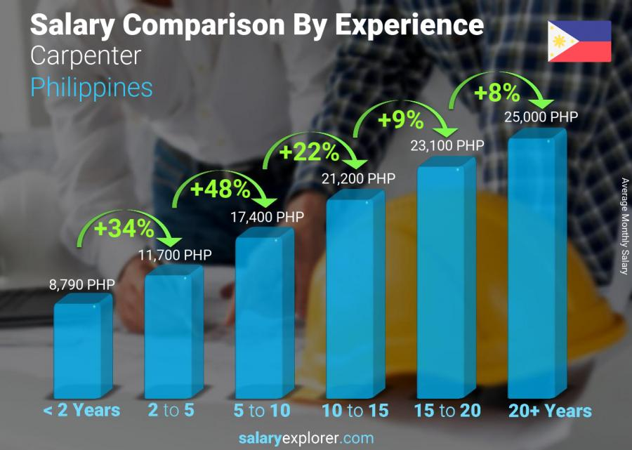 Salary comparison by years of experience monthly Philippines Carpenter