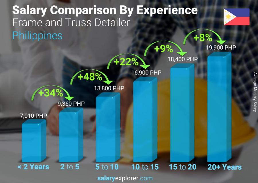Salary comparison by years of experience monthly Philippines Frame and Truss Detailer