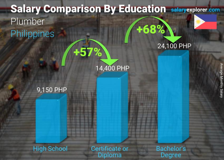 Salary comparison by education level monthly Philippines Plumber