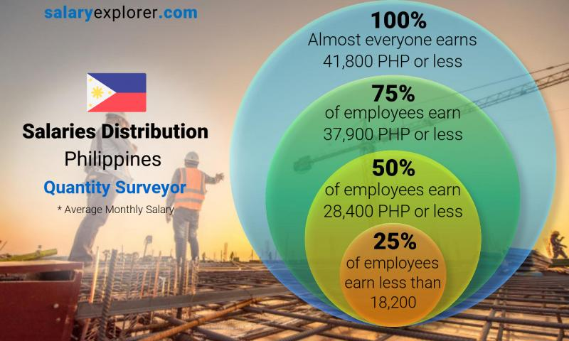 Quantity Surveyor Average Salary In Philippines 2020 The Complete Guide