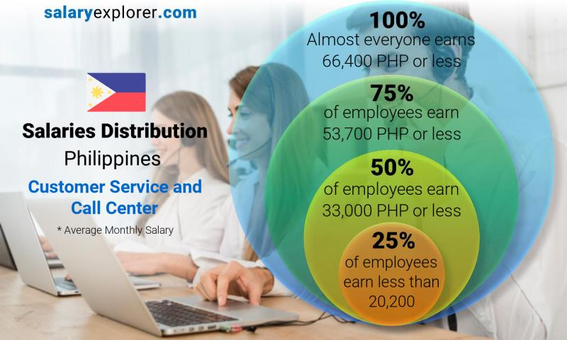Median and salary distribution monthly Philippines Customer Service and Call Center