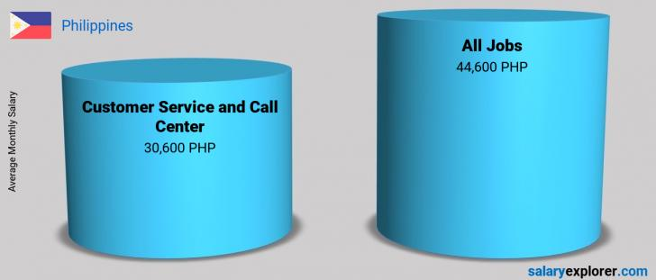 Salary Comparison Between Customer Service and Call Center and Customer Service and Call Center monthly Philippines