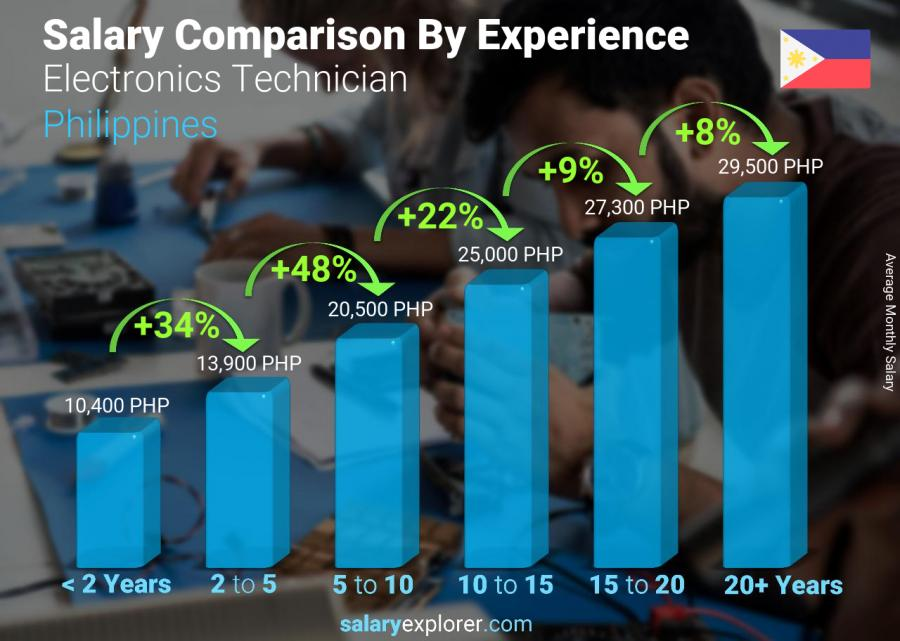 Salary comparison by years of experience monthly Philippines Electronics Technician